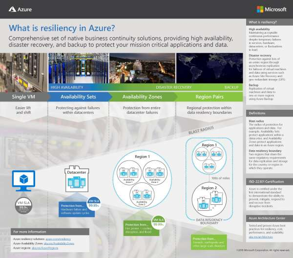 What is resiliency in Azure?