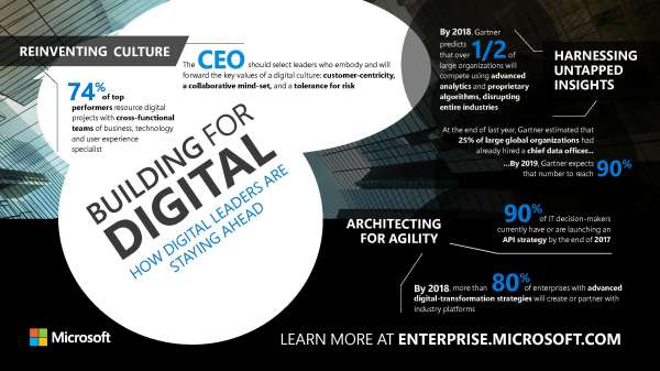 Building for digital: How digital leaders are staying ahead