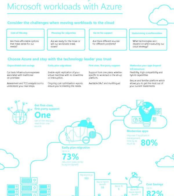 Move and modernize your Microsoft workloads with Azure