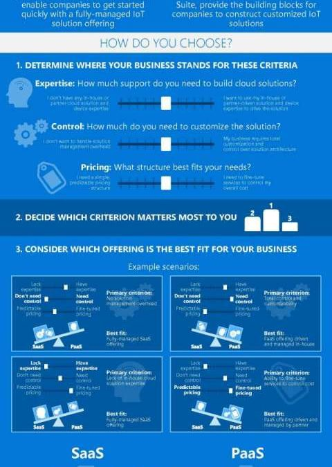 Finding the right IoT solution for your business