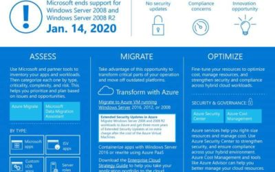 Prepare for Windows Server 2008 end of support